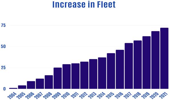 Increase in Swick fleet