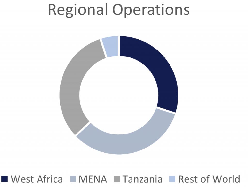 Capital Drilling's regional operations split