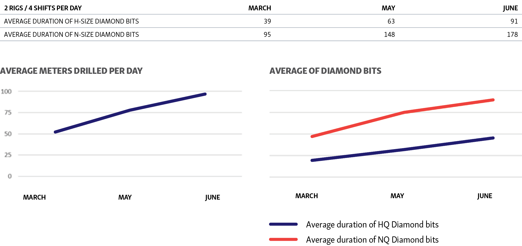 Results graphs